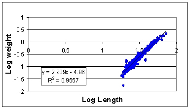 Silverside 2001-2002 Weight on Length Regression Analysis