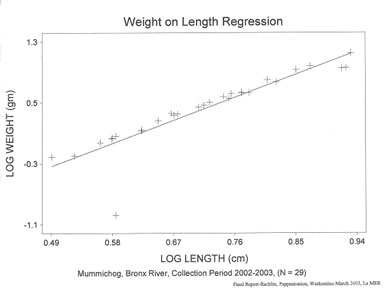 Mummichog weight on length regression