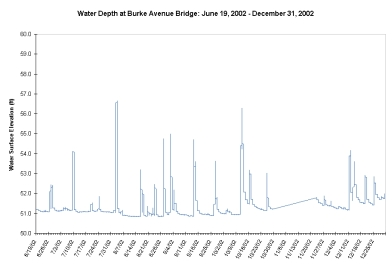 2002 Burke Ave Bridge Depth Sensor Data