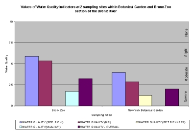 Values of Water Quality Indicators at the Parkland Section Sampling Sites