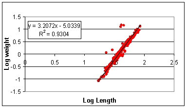 Mummichog 2001-2002 Weight on Length Regression Analysis