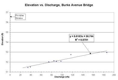 USGS Elevation-Discharge Rating Curve