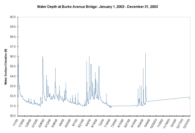 2003 Burke Ave Bridge Depth Sensor Data