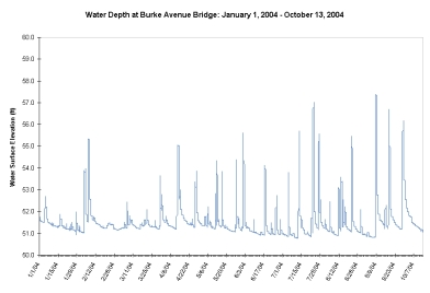 2004 Burke Ave Bridge Depth Sensor Data